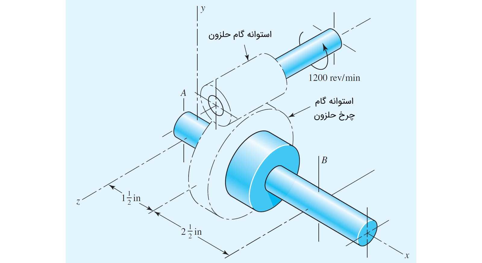 مثال حل شده چرخدنده حلزونی