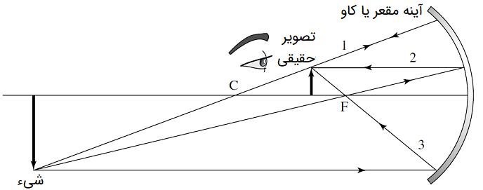 آینه مقعر (شی پشت مرکز انحنا)