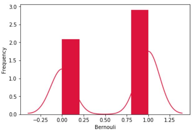 پیاده سازی توزیع های احتمال در پایتون