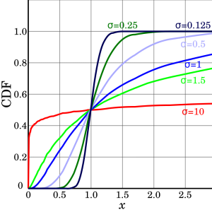 CDF-log_normal_distributions