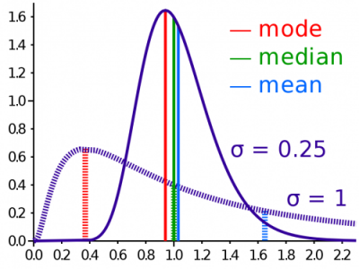 Comparison_mean_median_mode