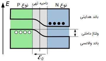 باند انرژی در حالت تعادل