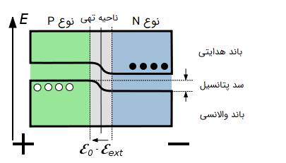 باند انرژی در بایاس مستقیم