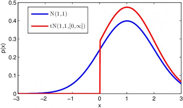 left truncated normal density function