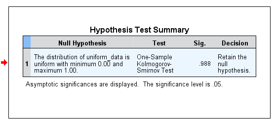 Hypothesis Test Summary in SPSS