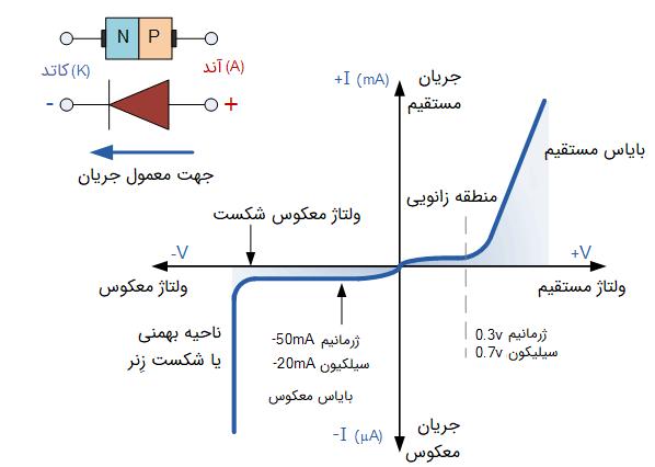 مشخصات ولتاژ-جریان دیود پیوندی PN