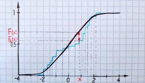 آزمون کولموگروف اسمیرنف (Kolmogorov-Smirnov) — پیاده سازی در SPSS