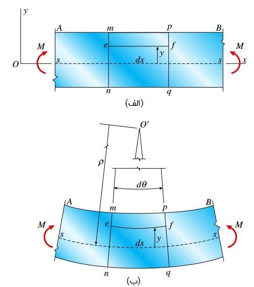 نمای جانبی تیر: الف) پیش از تغییر شکل؛ ب) پس از تغییر شکل