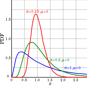 PDF log normal distributions