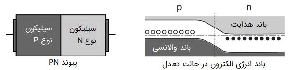 باند انرژی الکترون در حالت تعادل