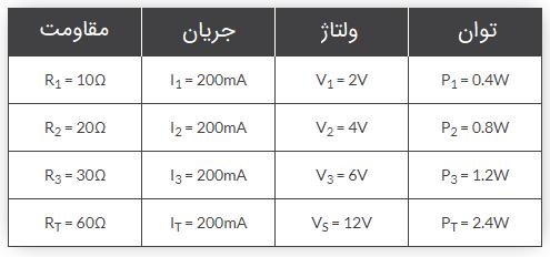 جدول مثال