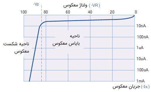 منحنی مشخصات معکوس دیود پیوند PN