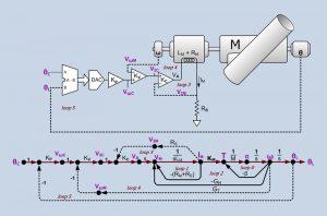 نمودار گذر سیگنال — به زبان ساده