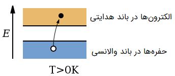 انرژی حرارتی ایجادکننده حفرهها