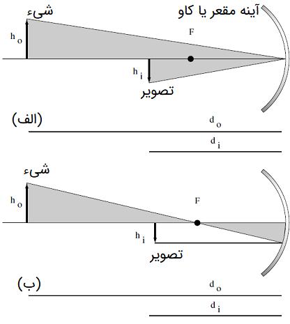 معادله آینه