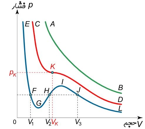 معادله واندروالس