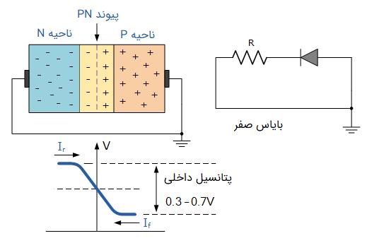 بایاس صفر در دیود پیوندی PN