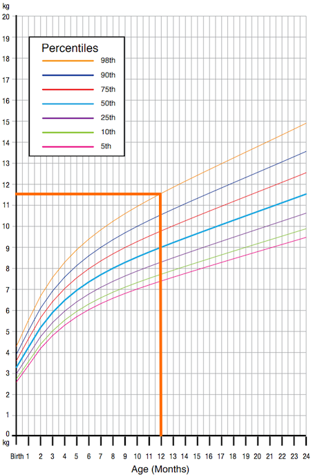 age-growth chart