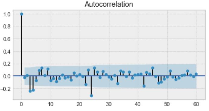 autocorrelation function plot