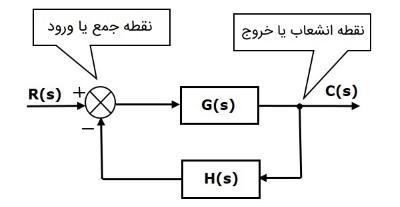 نمودار بلوکی سیستم حلقهبسته