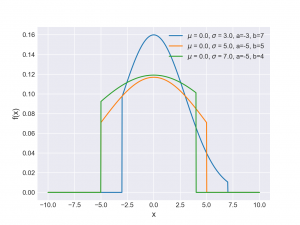 توزیع نرمال بریده شده (Truncated Normal Distribution) — به زبان ساده