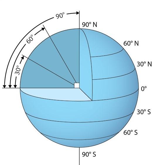 coriolis-axis