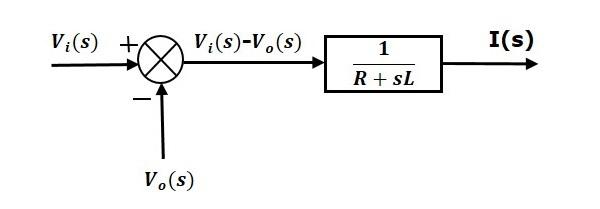نمودار بلوکی معادله (۱)
