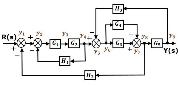 نمودار گذر سیگنال معادل