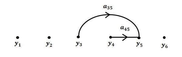 مرحله 4 رسم نمودار گذر سیگنال