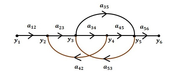 مرحله ۶ رسم نمودار گذر سیگنال
