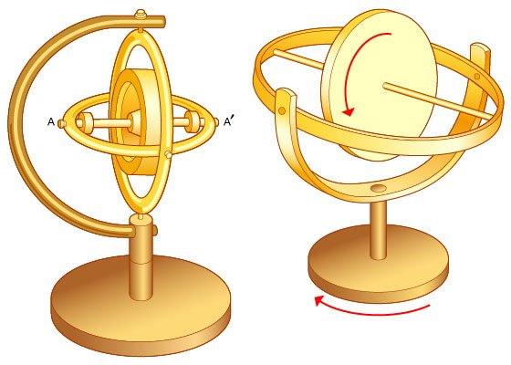 ژیروسکوپ با فریمهای مختلف
