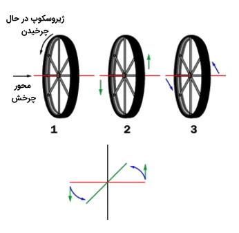 چرخش ژیروسکوپ