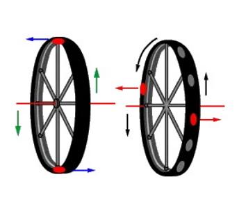 چرخش چرخ با اثر ژیروسکوپ