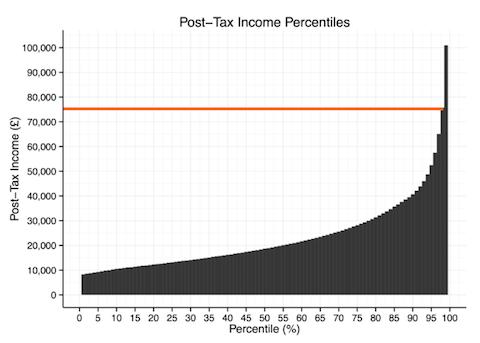 income distribution chart