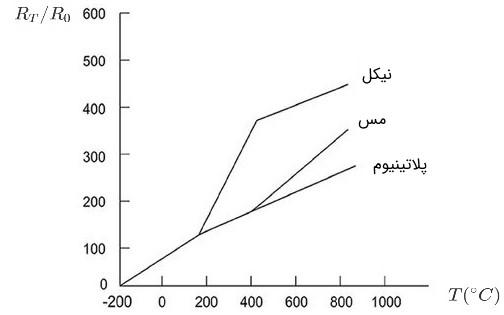 رفتار خطی پلاتینیوم