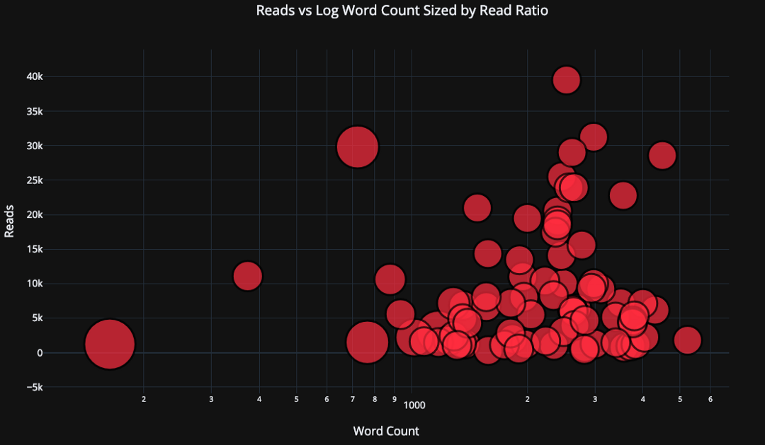 log axis in scatter plot