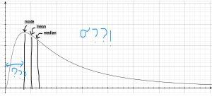 توزیع لاگ نرمال (Log-normal Distribution) — به زبان ساده
