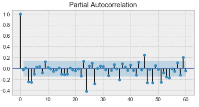 partial autocorrelation function plot