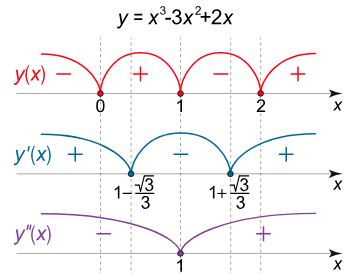 polynomial-function