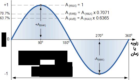 شکل موج سینوسی