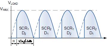 شکل خروجی تریستور