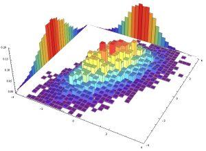 پیاده سازی توزیع های احتمال در پایتون — راهنمای کاربردی