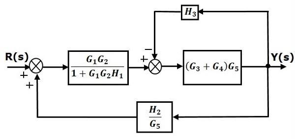 مرحله سوم سادهسازی