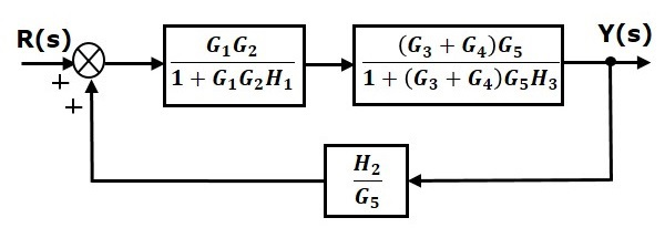 مرحله ۴ سادهسازی