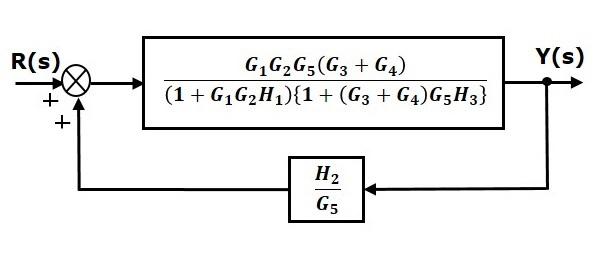 مرحله ۵ سادهسازی