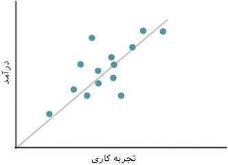 scatter plot direct relation