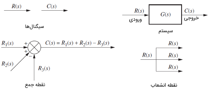 اجزای نمودار بلوکی