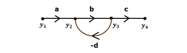 نمودار گذر سیگنال