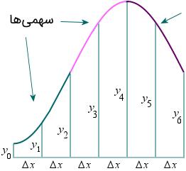 سهمی و منحنی