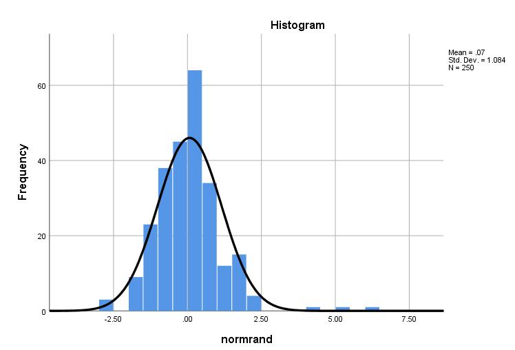 skewed data
